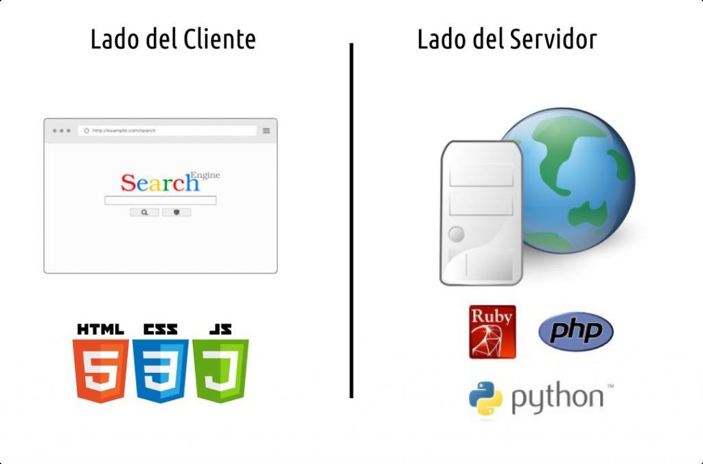 lenguajes-cliente-servidor